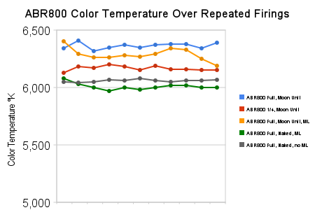 abr800_color_temperature_over_repeated_firings