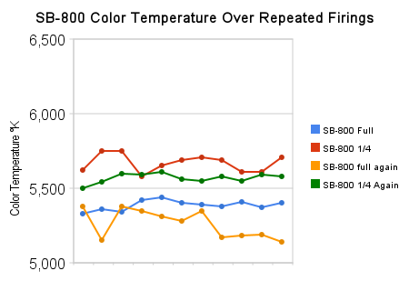 sb-800_color_temperature_over_repeated_firings