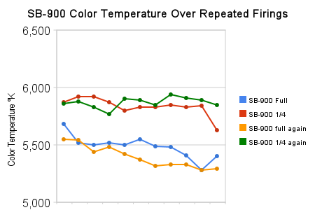 sb-900_color_temperature_over_repeated_firings